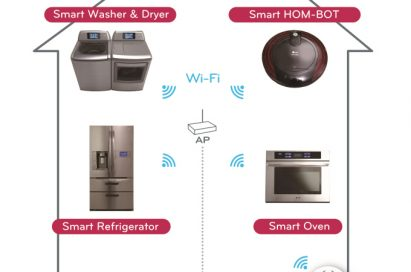 An infographic explaining LG smart appliances, including the company's washing machine & dryer, HOM-BOT, refrigerator and oven with ThinQ™ technology