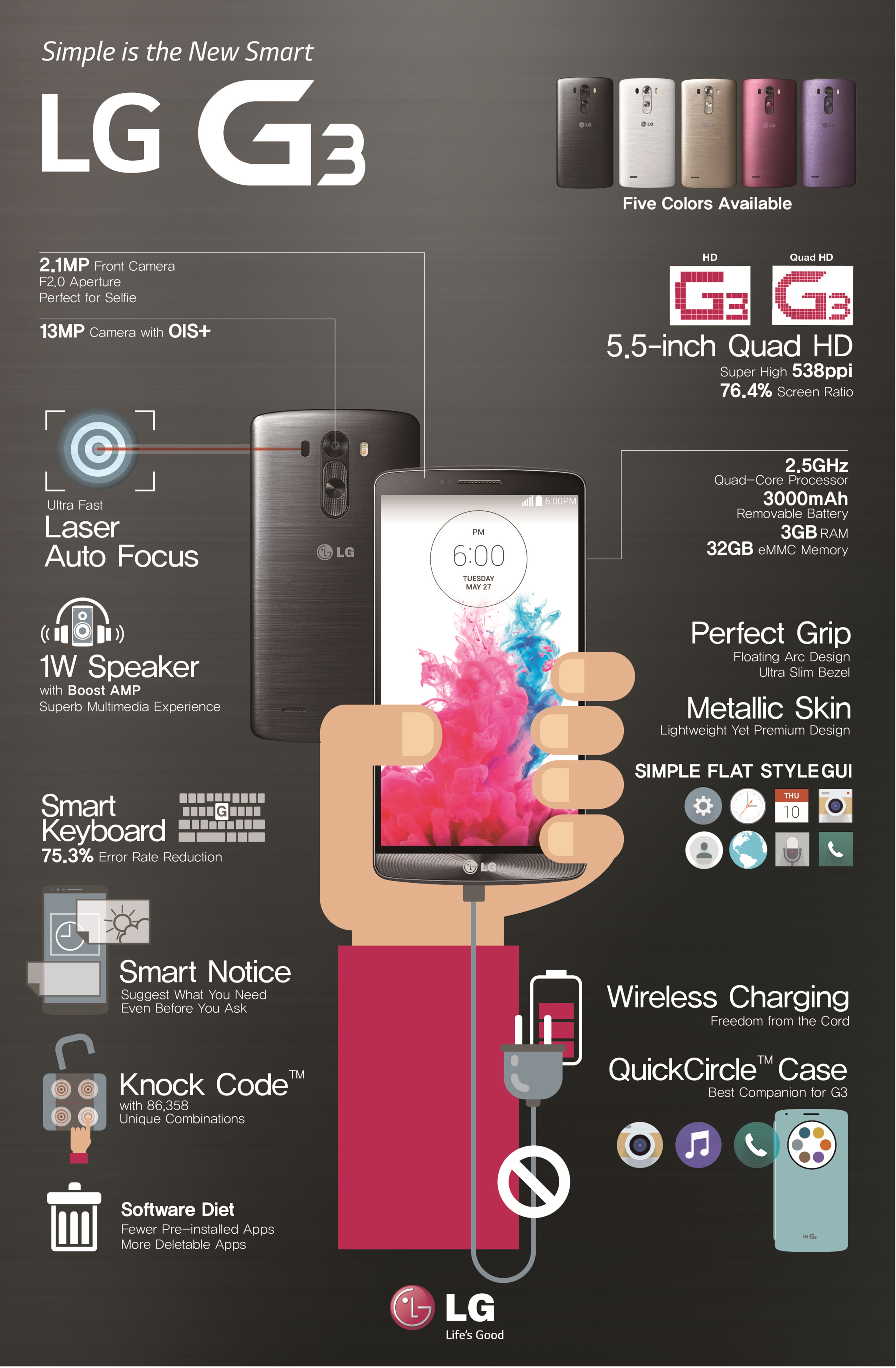 An infographic explains the features of LG G3