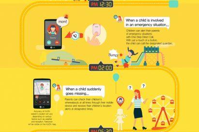 An infographic of LG KizON showing a lifestyle pattern using LG KizON