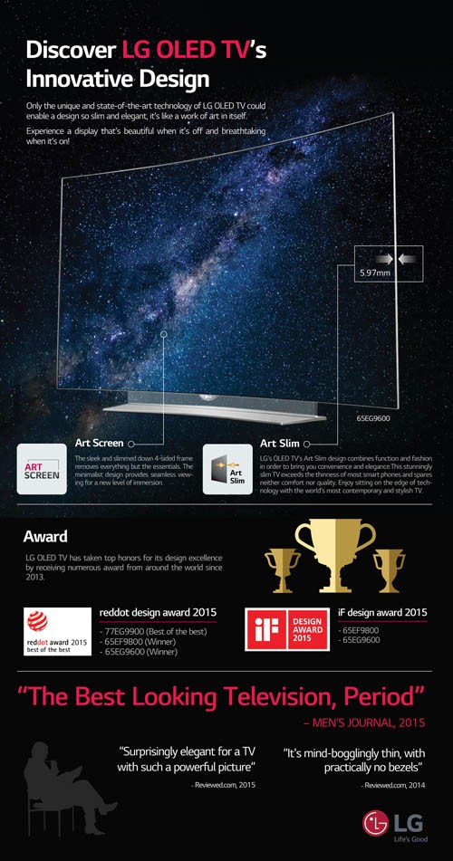 This infographic explains the technological advances of LG OLED TVs that make its display incredibly thin, and introduces design awards and rave reviews the TV has received due to its innovative design.