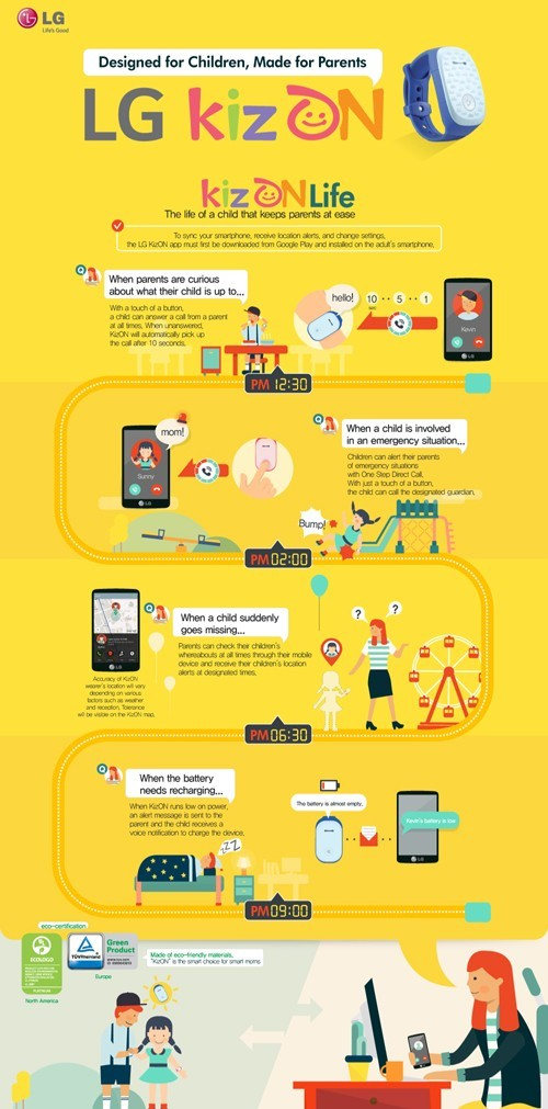 This infographic describes a day using the LG KizON smart watch for kids to introduce its key functions, features and benefits.