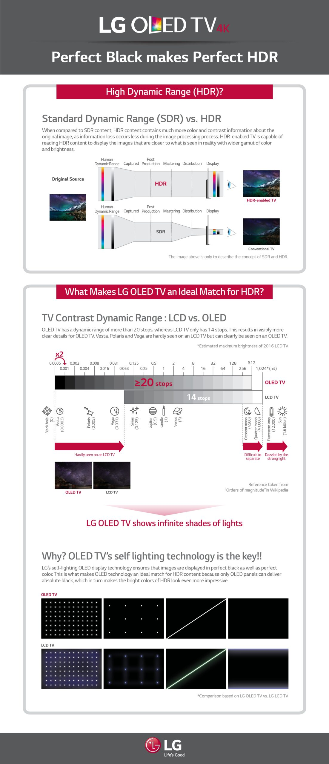 "This infographic titled, ""LG OLED TV 4K: Perfect Black Makes Perfect HDR,"" compares High Dynamic Range (HDR) technology to Standard Dynamic Range (SDR), and explains why LG OLED TVs are perfect for HDR."
