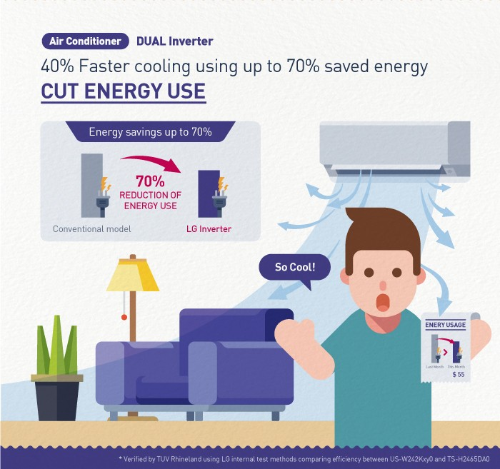 An infographic to elaborate on the main benefits of LG's Dual Inverter technology for its air conditioning solutions