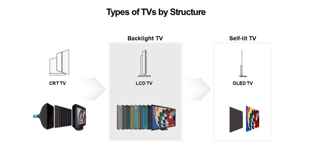 An image showing LG's TVs by structure, from CRT TVs to backlit LCD TVs and then self-lit OLED TVs