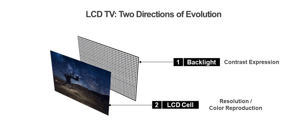 The two directions of evolution for LCD TVs, one being via backlight and the other via LCD Cell