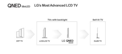 An image showing LG's most advanced LCD TVs with the new backlit LG QNED Mini LED TV second to only LG's self-lit OLED TVs