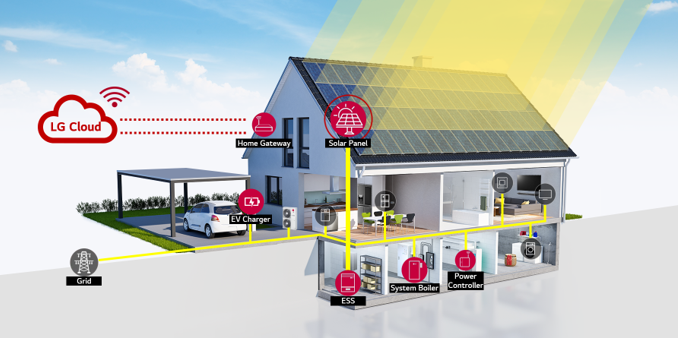 A diagram illustrating how LG has applied various smart solutions to enhance home energy efficiency through its commitment to sustainability.