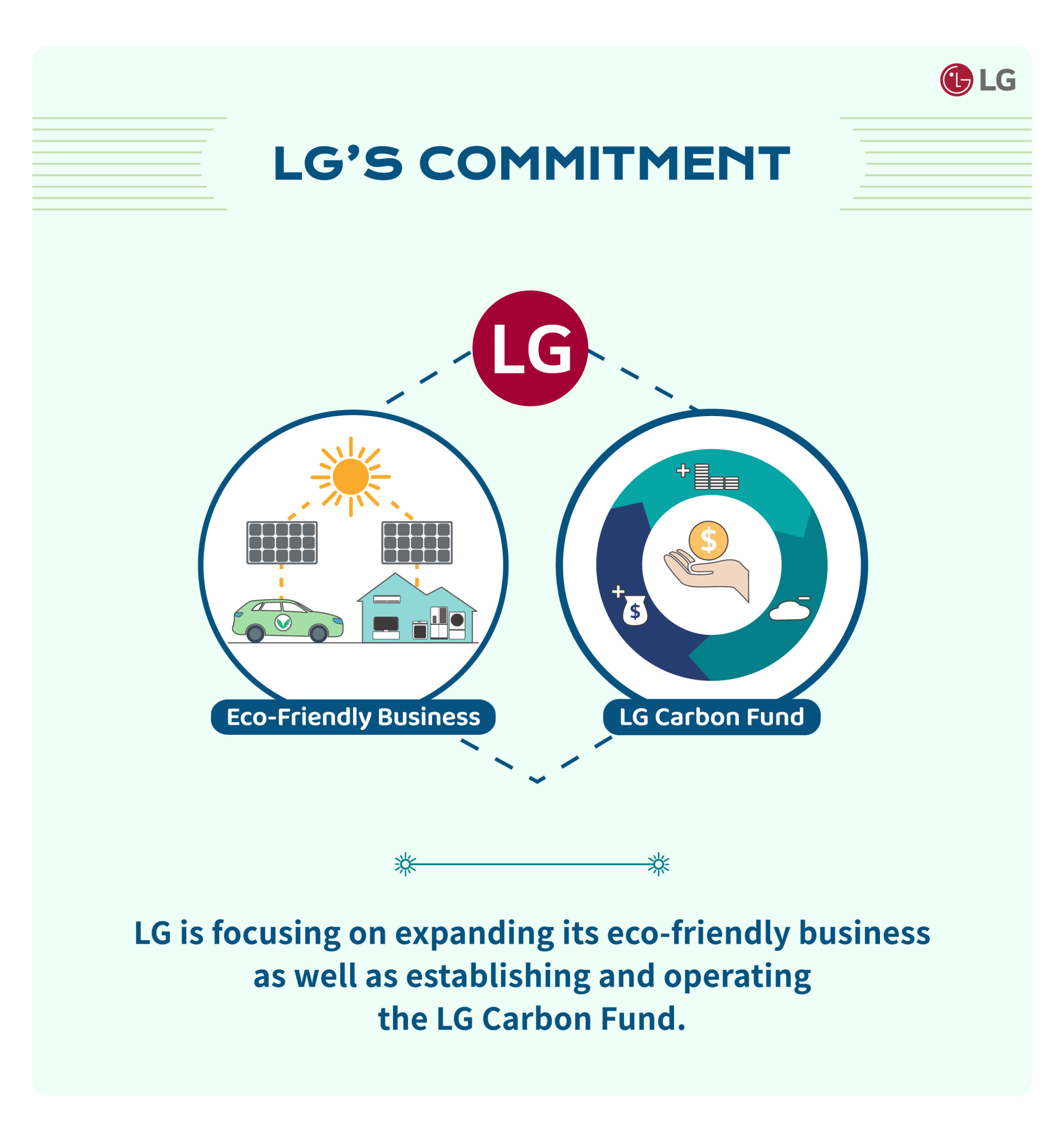 The page explaining LG's commitments to reducing carbon emissions through eco-friendly business and the LG Carbon Fund