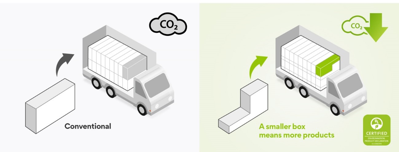An image showing how LG's earth-minded soundbar packaging contributes to the reduction of CO2 emissions by reducing the number of trucks on the road.